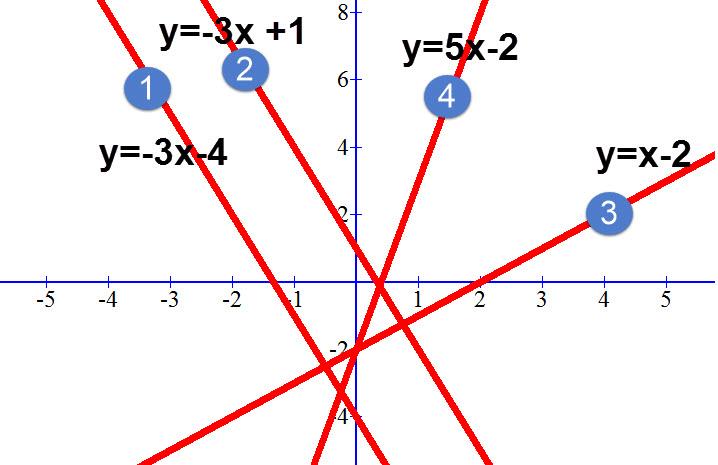 שרטוט ההתאמה בין גרף למשוואה