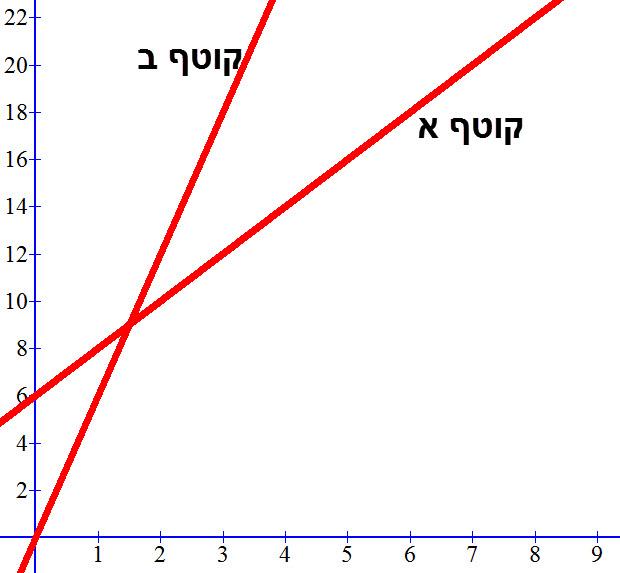 הגרפים שפטר שרטט