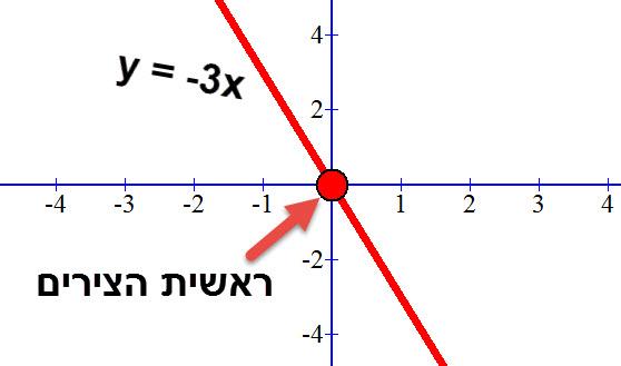 y= -3x