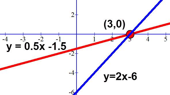 y = 0.5x -1.5