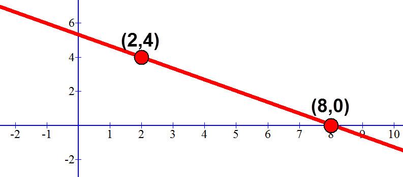 משוואת הישר y = -0.66x +5.33