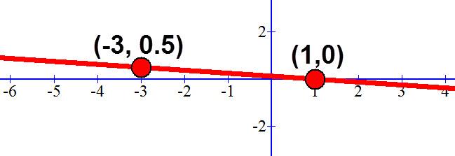 משוואת הישר y = -0.125x + 0.125