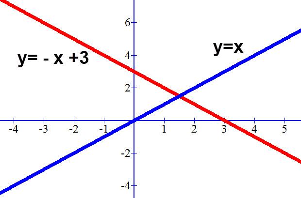 משוואת הישר המבוקש באדום והישר המאונך לו בכחול.