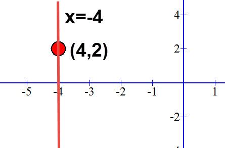 שרטוט הישר x = -4.