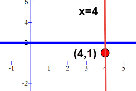 שרטוט הישר x=4