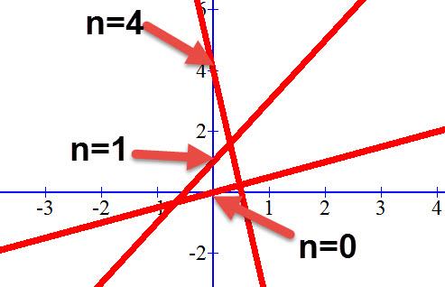 ערך n של ישר הוא נקודת החיתוך של הישר עם ציר ה y.