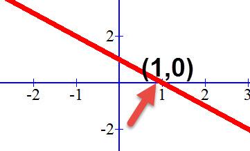 משוואת הישר y = -x+1
