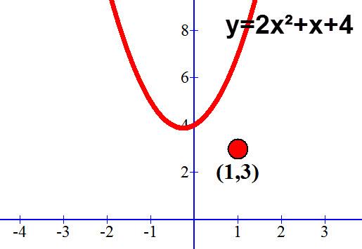 שרטוט של הפרבולה y=2x²+x+4 והנקודה