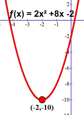 שרטוט הפרבולהƒ(x) = 2x² +8x -2 ונקודת הקודקוד (10-, 2-).