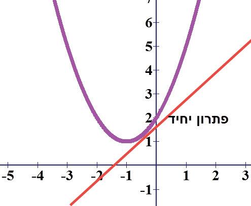 פתרון יחיד למשוואה זה אומר שהישר משיק לפרבולה