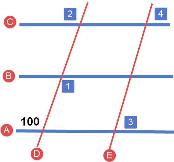 הישרים הכחולים מקבילים. הישרים האדומים מקבילים. חשבו את זוויות 1-4.