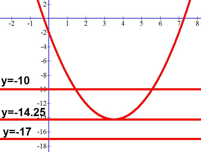 שרטוט הפרבולה y=x² -7x-2 ושלושה ישרים שלכול אחד מיהם מספר נקודות חיתוך שונה איתה