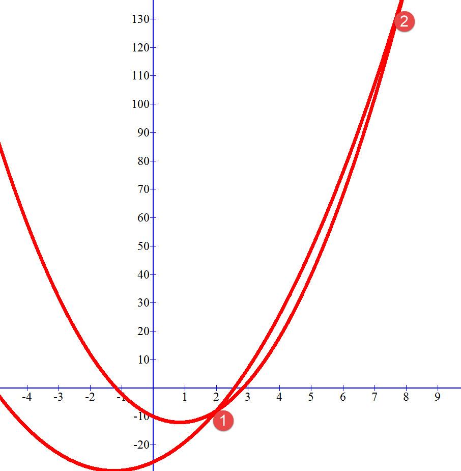 הגרפים ונקודות החיתוך של הפרבולות Y=3x²-5x-10 ו – y=2x2+5x-26