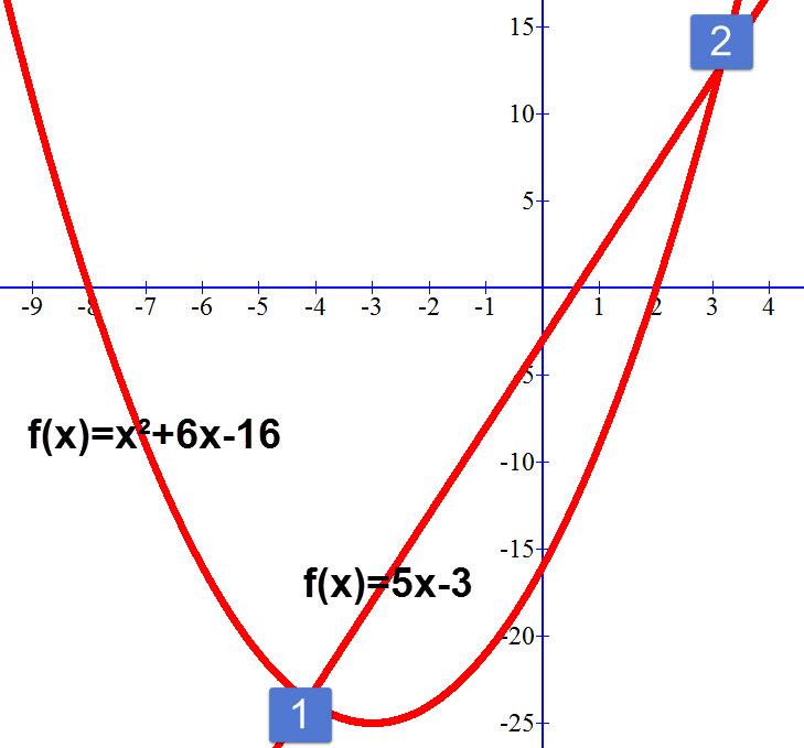 הגרפים של הפונקציות f(x)=x²+6x-16 ו f(x)=5x-3. הנקודות 1 ו 2 הם הפתרונות של מערכת המשוואות