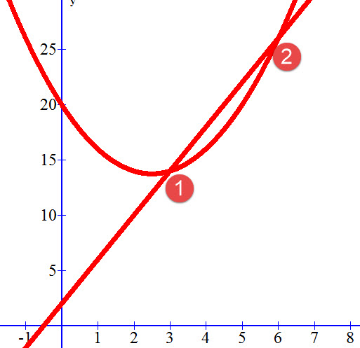 נקודות החיתוך של y=x²-5x+20 ו- y=4x+2.
