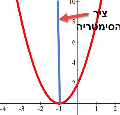 דוגמה לציר סימטריה של פונקציה ריבועית