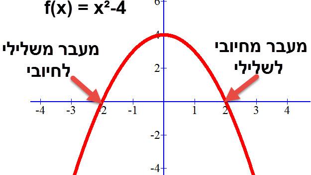 הפונקציה f(x) = x²-4