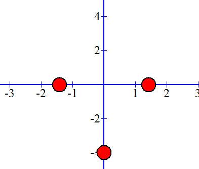 שלושת הנקודות על גרף