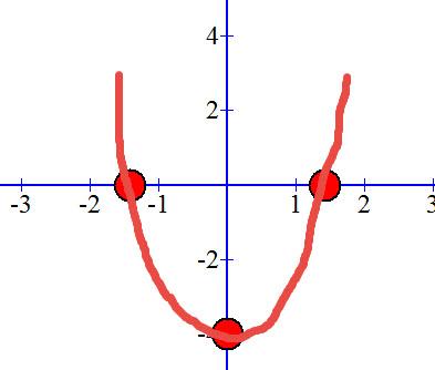 שרטוט גרף של פונקציה ריבועית