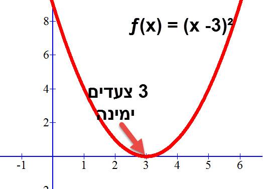 שרטוט הפרבולה ƒ(x) = (x -3)²