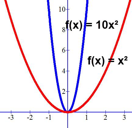 השיפוע של f(x) = 10x² הרבה יותר חד משל f(x) = x²