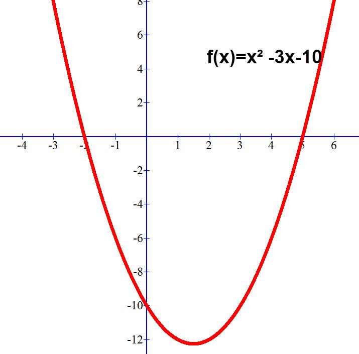 שרטוט של f(x)=x² -3x-10