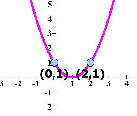 משוואת הפרבולה ושתי הנקודות הסימטריות שעליה