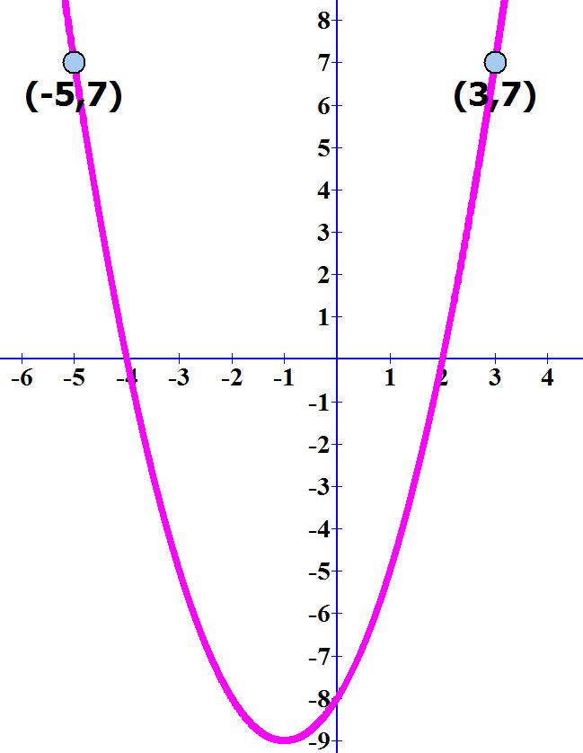 משוואת הפרבולה ושתי הנקודות הסימטריות