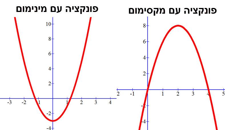 שרטוט של פונקציית מינימום ופונקציית מקסימום