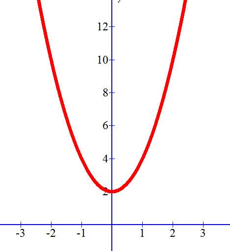 גרף הפונקציהƒ(x) = 2x² + 2 ללא נקודות חיתוך עם ציר ה X ועם נקודת חיתוך אחת עם ציר ה Y.