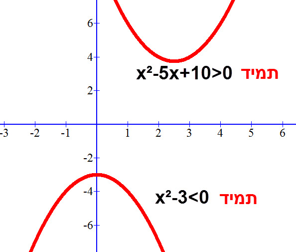 x²-3<0 x²-5x+10>0 על פי השרטוט שני השוויונות הללו מתקיימים תמיד