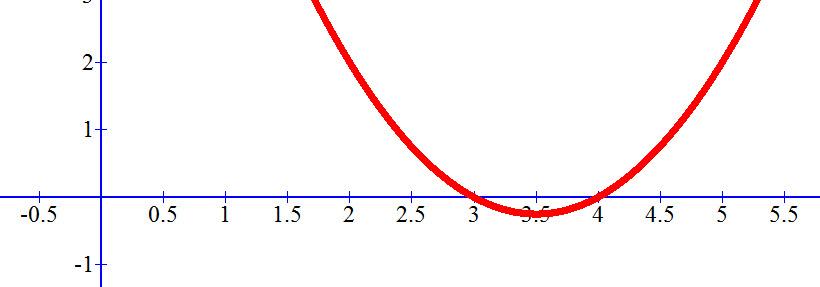 שרטוט הגרף x² -7x+12
