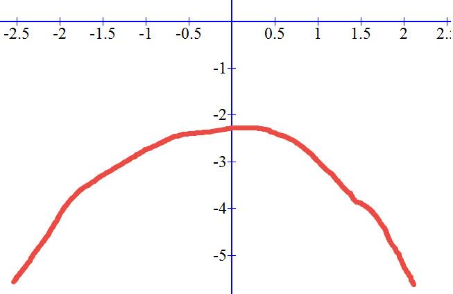 אי השוויון y<0 מתקיים תמיד עבור פרבולות שהן פרבולות מקסימום שהקודקוד שלהם נמצא מתחת לציר ה X.