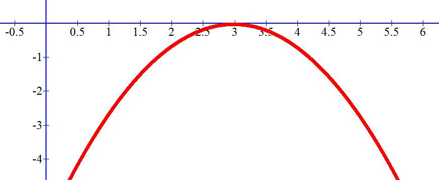 שרטוט גרף הפונקציה 0.67x² +4x-6-