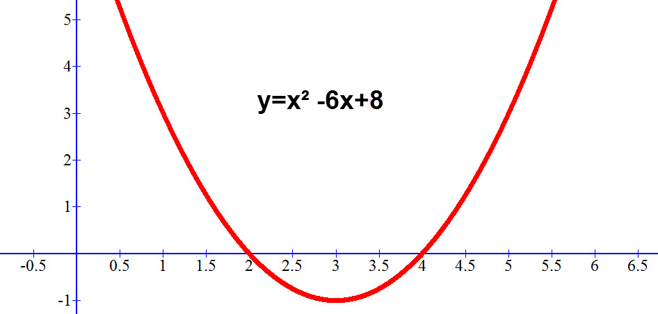 שרטוט גרף הפונקציה y=x² -6x+8