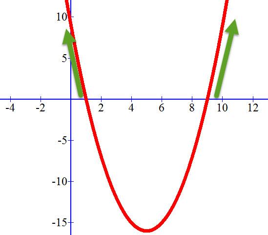 שרטוט הגרף x²-10x+9