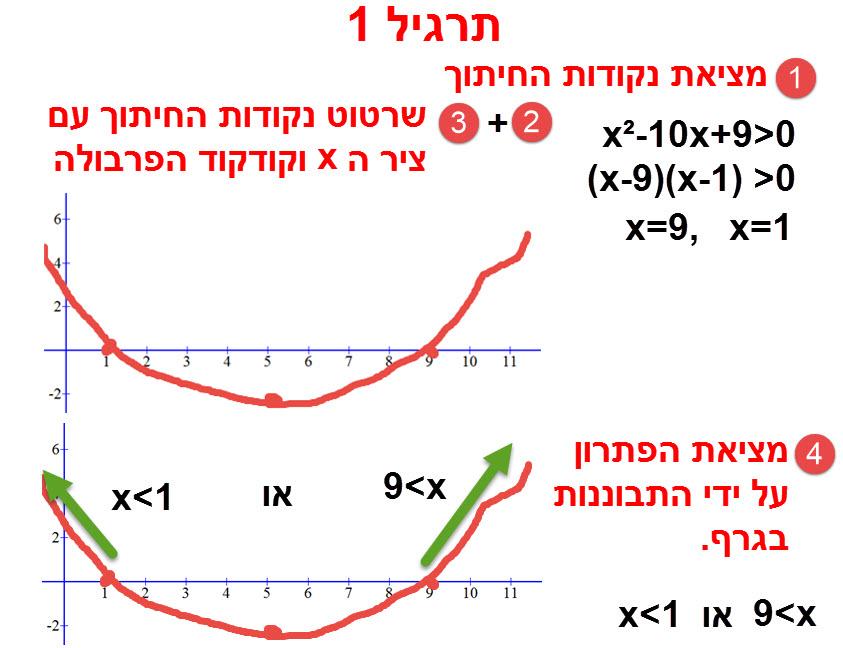 שרטוט של שלבי פתרון התרגיל (ממוספרים באדום).