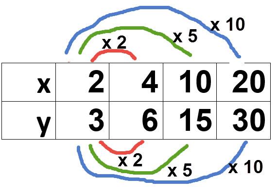 טבלה שהערכים שלה מדגימים יחס ישר כי ניתן להגיע מהטוב הראשון אל כל טור בטבלה על ידי כפל במספר. (לכל טור מספר שונה)