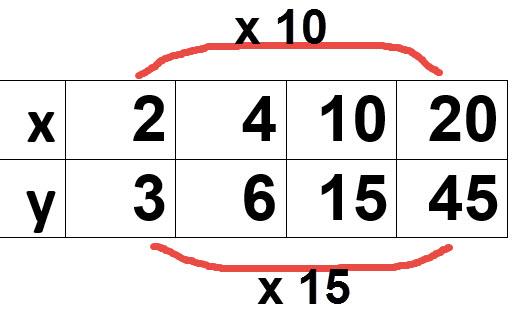 טבלה שאין בה יחס ישר כי אין מספר שניתן להכפיל בו את הטור הראשון ולהגיע אל הטור האחרון