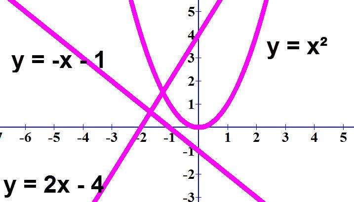 דוגמאות לגרפים שלא מציגים יחס ישר בגלל שהם לא קו ישר או בגלל שהגרפים לא עוברים דרך ראשית הצירים