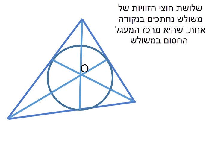 שלושת חוצי הזוויות של משולש נחתכים בנקודה אחת, שהיא מרכז המעגל החסום במשולש.