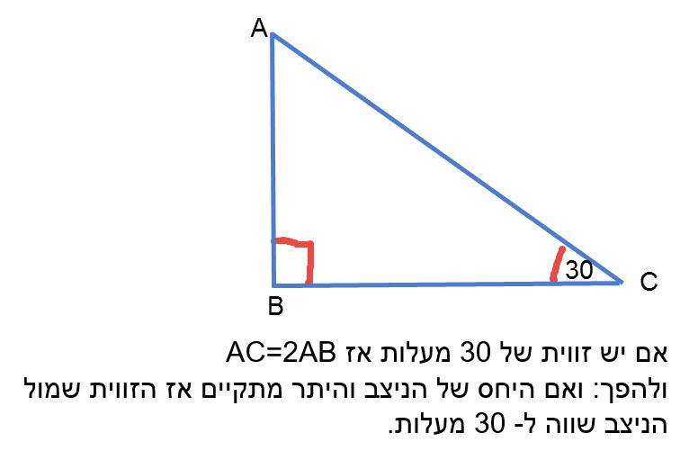 88. אם במשולש ישר זווית זווית חדה של 30, אז הניצב מול זווית זו שווה למחצית היתר. 89. אם במשולש ישר זווית ניצב שווה למחצית היתר, אז מול ניצב זה זווית שגודלה 30 מעלות.