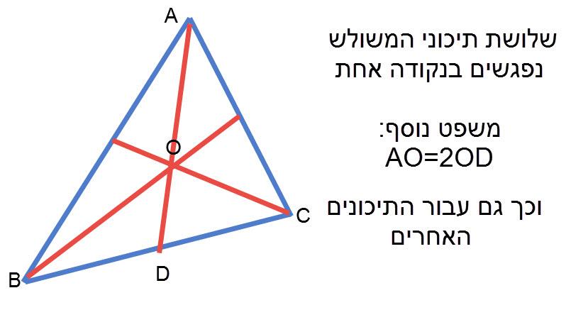 שלושת התיכונים במשולש נחתכים בנקודה אחת. 46. נקודת חיתוך התיכונים מחלקת כל תיכון ביחס 2:1. (החלק הקרוב לקדקוד הוא פי 2 מהחלק האחר).