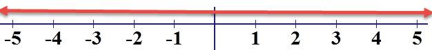 אי שוויון שכל x פותר אותו
