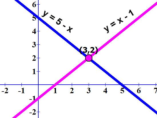 הגרפים של שתי המשוואות