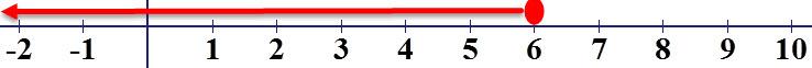 x ≤ 6