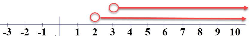התחום המשותף לשני החצים הוא x >3