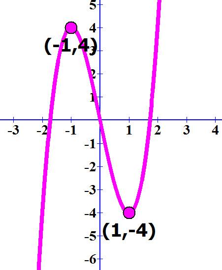 שרטוט גרף הפונקציה ונקודות הקיצון