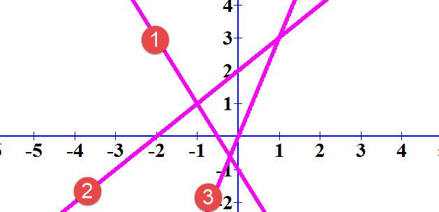 התאימו בין משוואות הישרים לגרפים