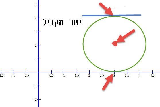 כאשר מעגל משיק לציר ה- X או לישר המקביל לציר ה- X אז לנקודת ההשקה ולמרכז המעגל יש את אותו ערך של X.